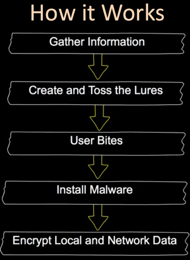 Ransomware Operation
