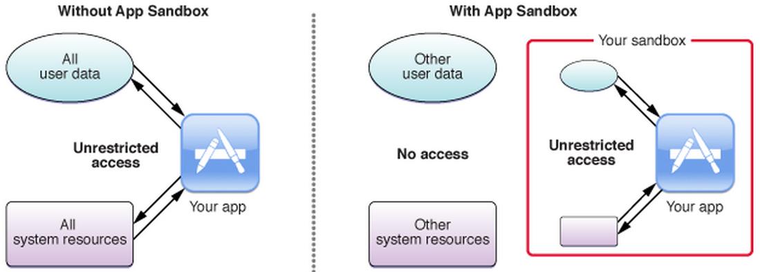 App Sandbox Model