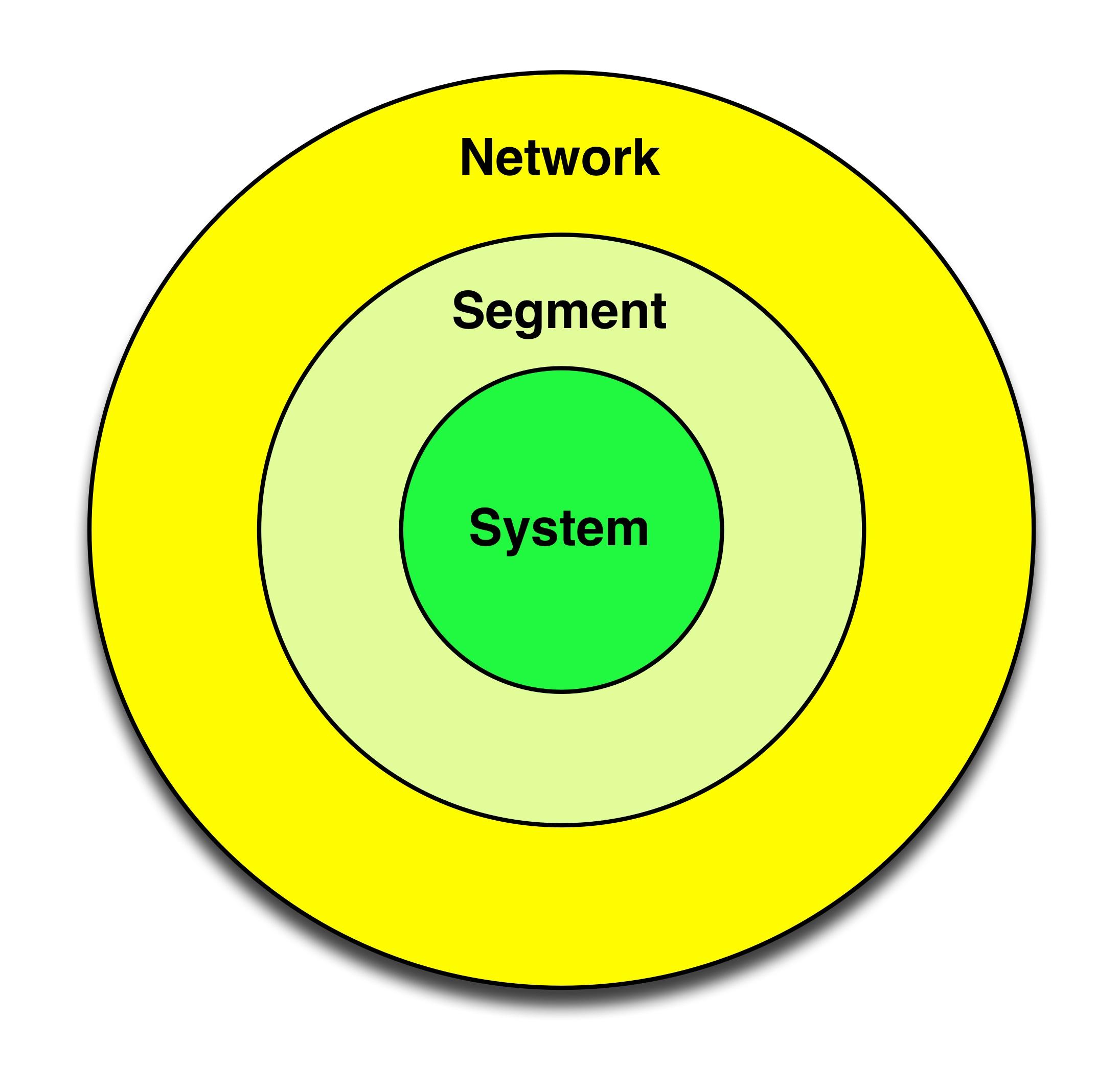 Concentric Trust