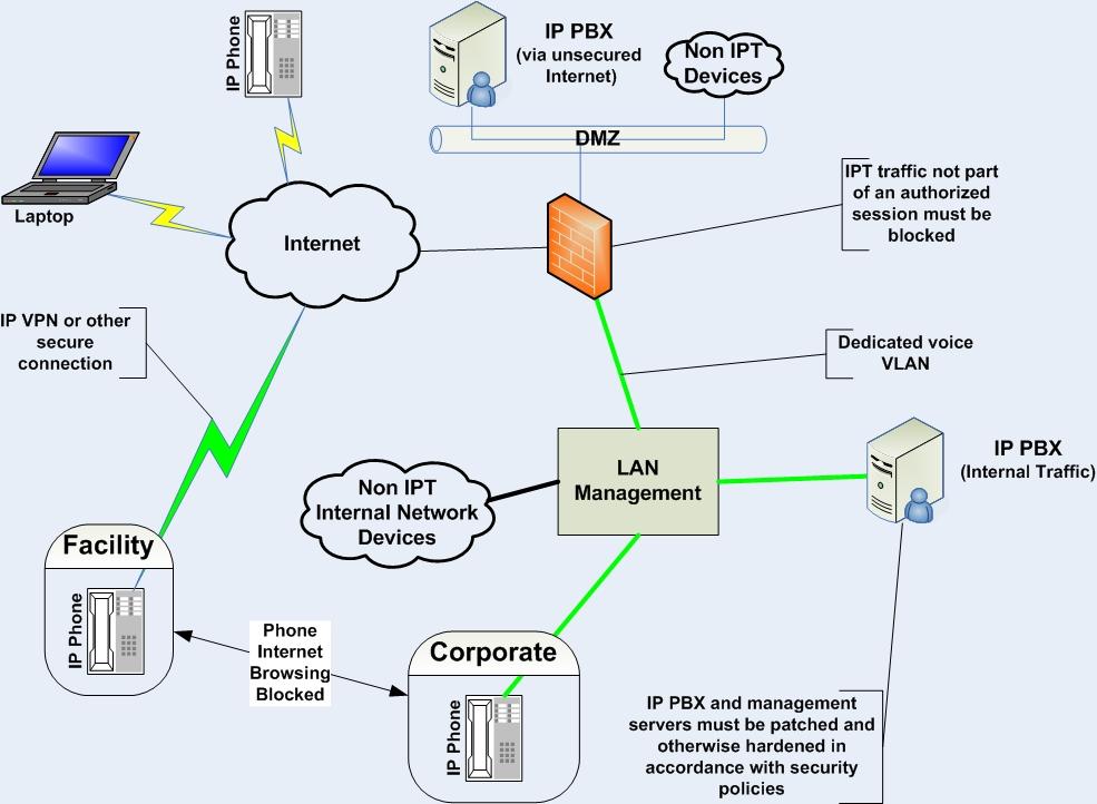 IPT Security Model