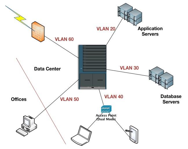 Segmented Network