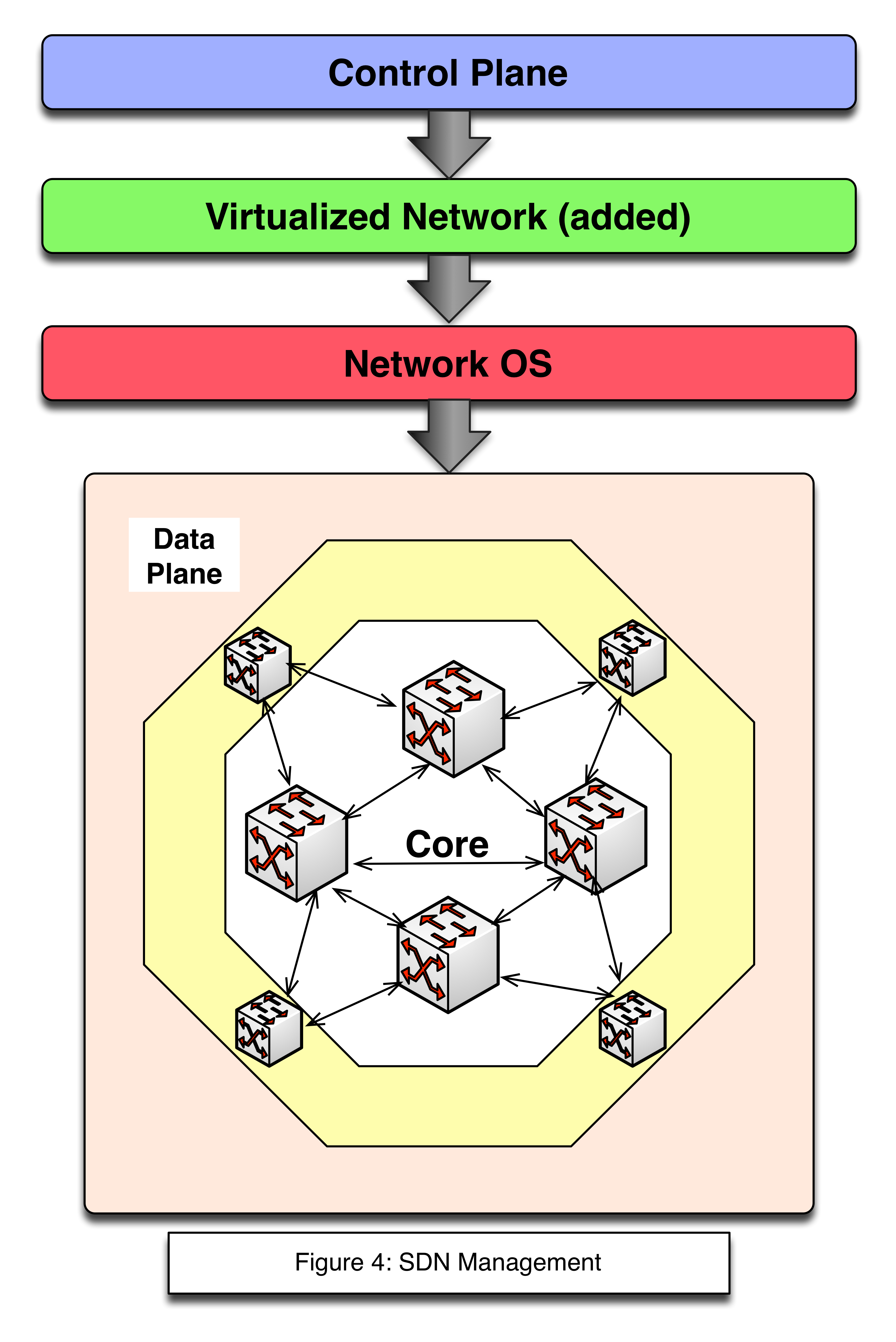 SDN with Virtualized Network Layer