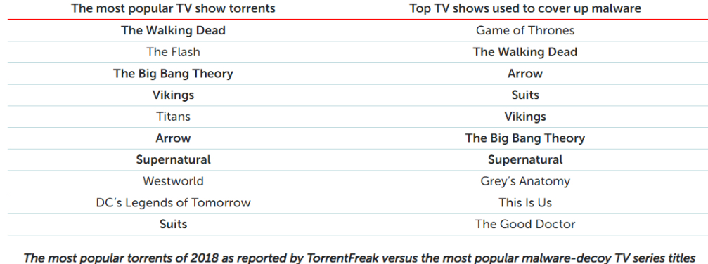 tv show torrents